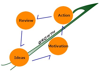 Process of growth