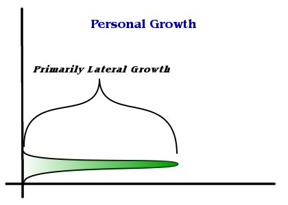 Lateral Growth Graph