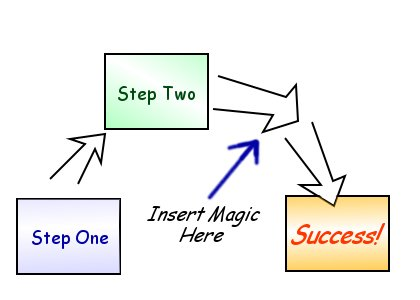 1, 2, Magic = Success
