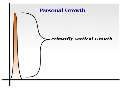 Graph of Vertical Growth