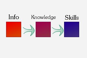 Academic Learning