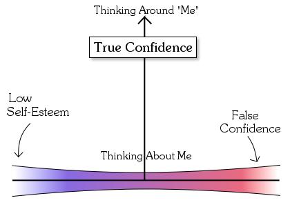 ConfidenceDiagram.png
