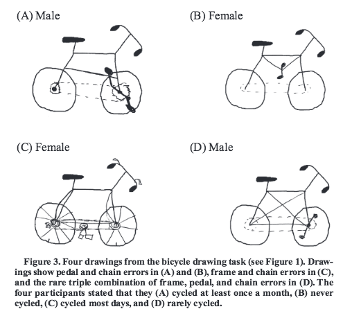 Many participants drew bicycles which were clearly non-functional