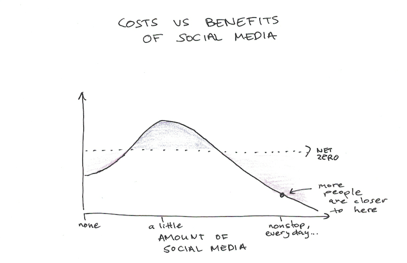 Costs versus Benefits of Social Media
