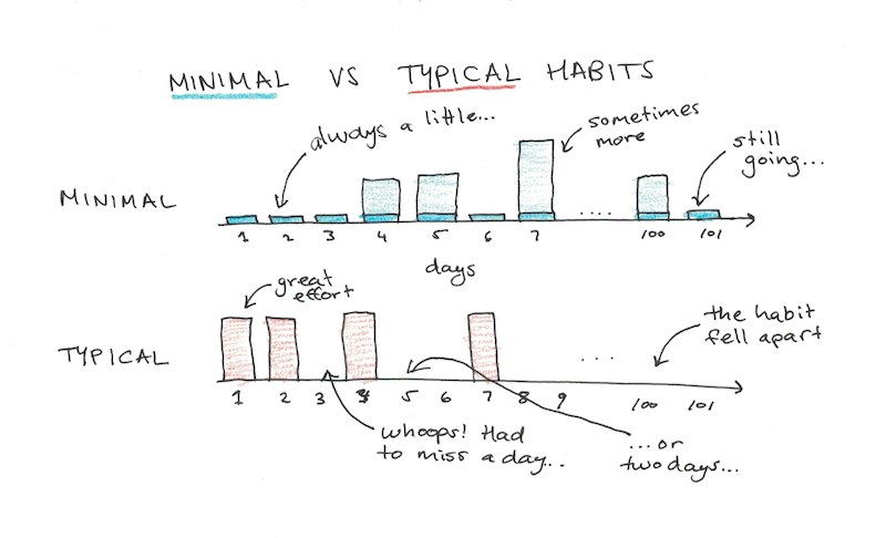 The difference between minimal and typical habit-setting efforts