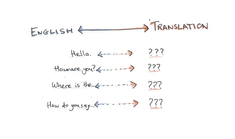 memorize-basic-phrases