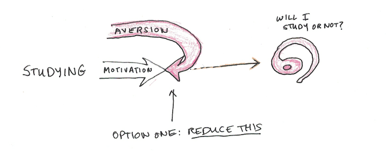 Reduce Aversion