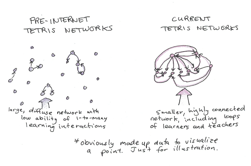 Tight and Diffuse Learning Networks