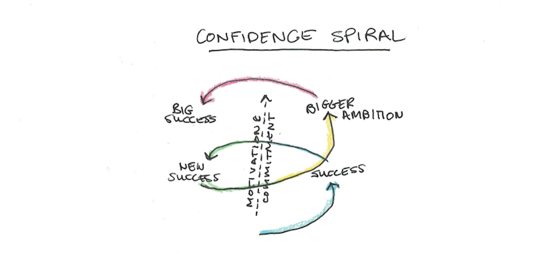 Confidence Spiral