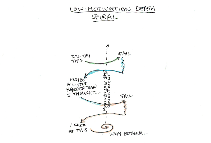 Low-Motivation Death Spiral