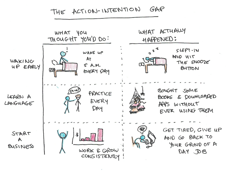 Action-Intention Gap