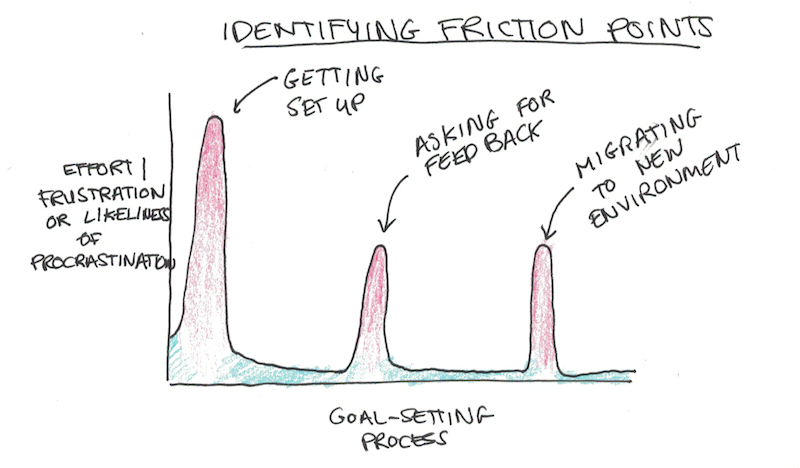 Friction Points