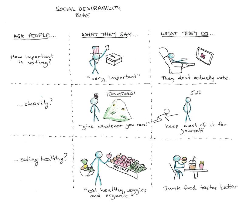 Social Desirability Bias