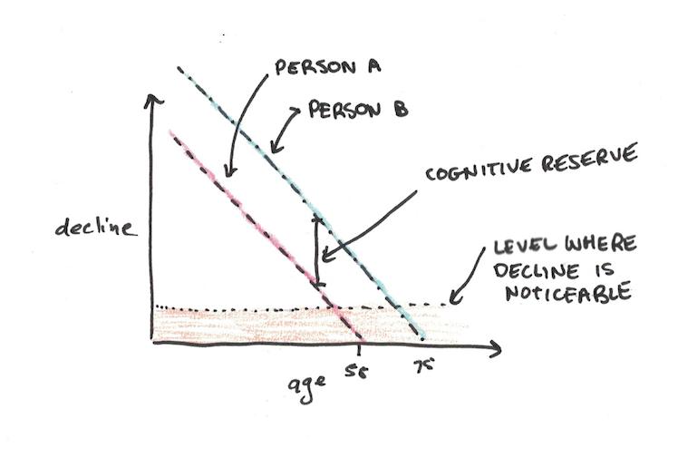 Cognitive Reserve
