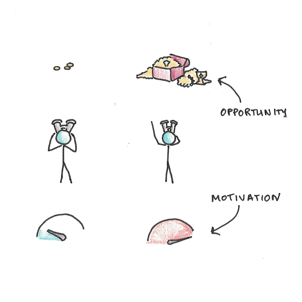 Does motivation come from perceived opportunities? Is it rational or biased?